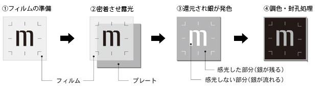 メタルフォトの製作工程