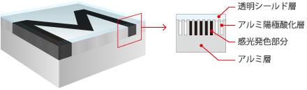 メタルフォトの特徴